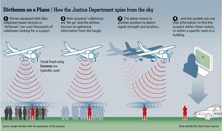 Американские власти собирают данные с телефонов миллионов жителей с помощью самолетов