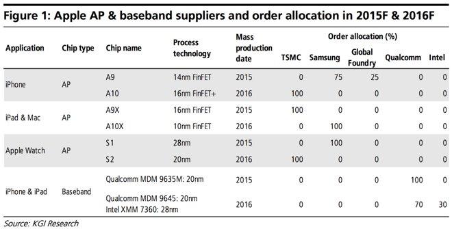 Apple может отказаться от процессоров Intel