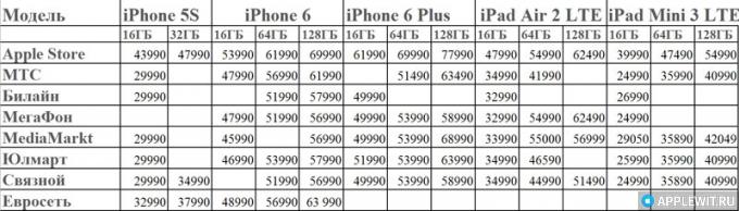 Цены снижены. Время покупать iPhone и iPad