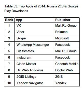 Viber самый востребованный мессенджер в России