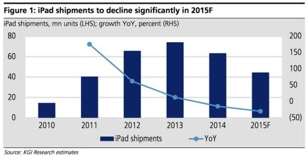 Будущее iPad туманно и не оптимистичноБудущее iPad туманно и не оптимистично