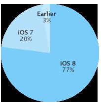 iOS 8 подчинила себе 77% устройств
