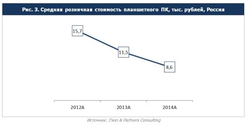 Доля iPad  в России стремительно падает