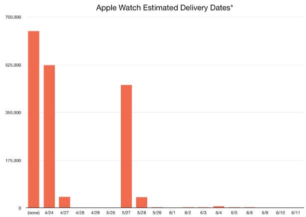 1.7 миллионов покупателей заказало Apple Watch, из них 22% уже носят их на запястье