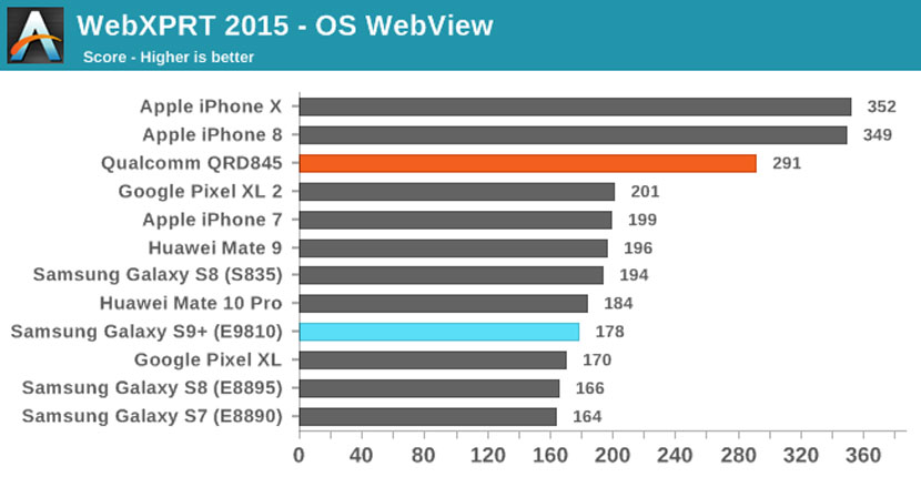 iPhone X оказался быстрее Galaxy S9